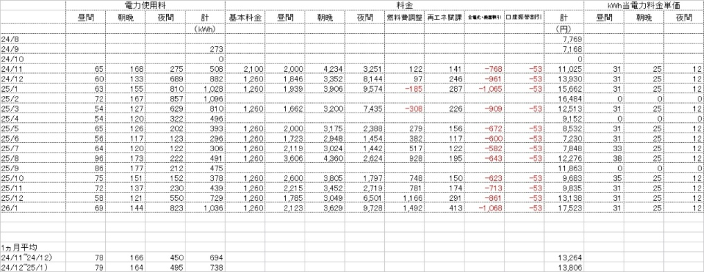 201401electricity_usage1