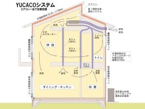YUCACOシステム概念図(HP用)