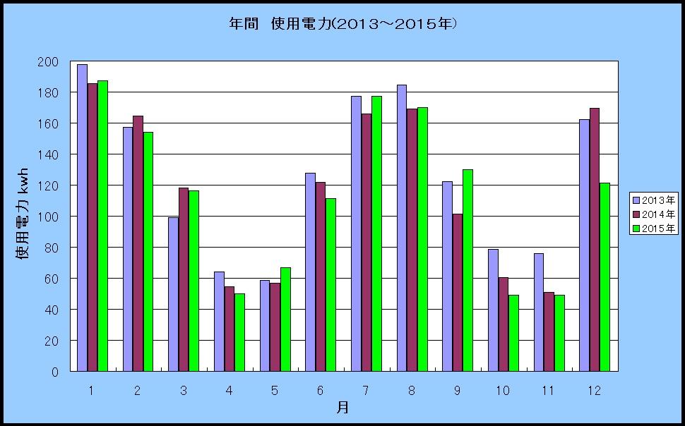 ハリマハウス2015年12月温湿度