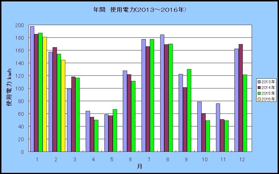 ハリマハウス2016年-2月温湿度