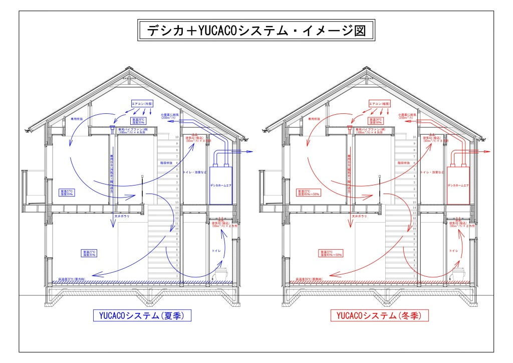 YUCACOシステムイメージ図